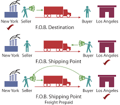 what s fob shipping point