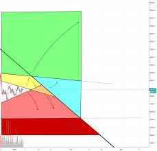 Bitcoin Rainbow Chart The Bitcoin Rainbow Where Will It Lead Us For Bitfinex