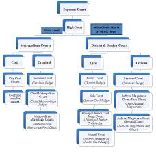 Indian Jurisdiction Chart Indian Civil Courts System Singhania And Partners