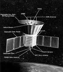 El satélite COBE (izq) determinó las anisotropías del CMB (derecha).... |  Download Scientific Diagram