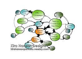 Bubble Diagram For Restaurant Design Bubble Diagram Office Programming Kira Hanson Bubble