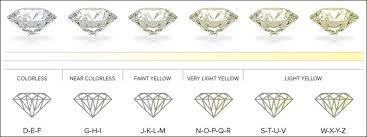 Diamond Types Chart Synthetic Vs Real Diamonds Ct Diamond Museum
