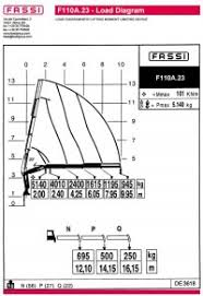Load Charts Fassi
