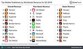 Chart Game App The Top Mobile Apps Games And Publishers Of Q2 2019