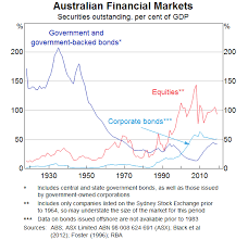 The Australian Equity Market Over The Past Century