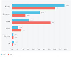 Skill Chart What Is The Most Popular Email Marketing Skill Smart Insights