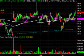 3 Big Stock Charts For Wednesday Cabot Oil Gas Incyte