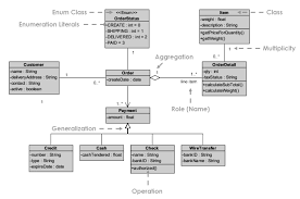 Uml diagrams for the case studies library management system and online mobile recharge. Solved Draw A Uml Class Diagram Showing Representing Different Types Of Payment Transactions That A Customer Can Make At A Store A Payment Can Be Course Hero