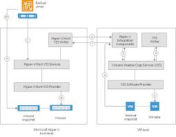 Online Snapshot Online Backup Veeam Backup Guide For Hyper V