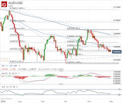 Australian Dollar Forecast Aud Chart Selloff Could Accelerate