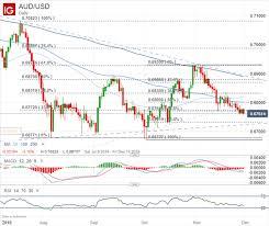 Australian Dollar Forecast Aud Chart Selloff Could Accelerate
