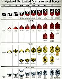 Air Force Insignia Chart Chart Of Enlisted Personnel Insignia For The U S Armed