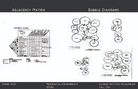 How To Make Adjacency Matrix Interior Design Interior Design Educational Portfolio By Sherri Vest At