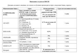 Образцы оформления титульных листов ru Информация о комиссиях
