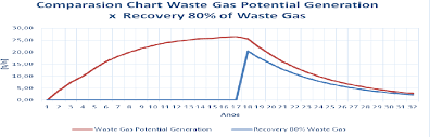 Figure 2 From Analysis Of Waste Biogas Landfills Applied