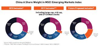 msci emerging markets index over time