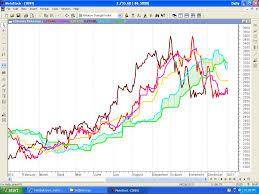 Chart Analysis Sbi 4th January Ichinifty