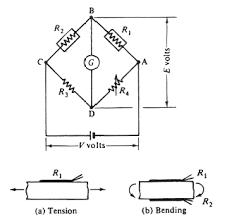strain gauges wheatson bridge circuit for the measurement of resistance changes in strain gauges