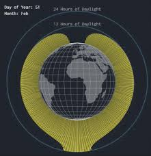 Hours Of Daylight Mapped As A Function Of Latitude And Time