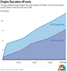 Singles Day By The Numbers