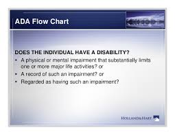 Reasonable Accommodation Process Flow Chart Ada Take The Right Steps