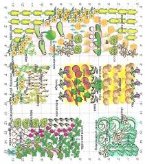 garden layout tool. I Created This Diagram Of My Garden Layout With A New Planning Tool That Discovered. You Can Easily Move The Plant Symbols Around To Different N