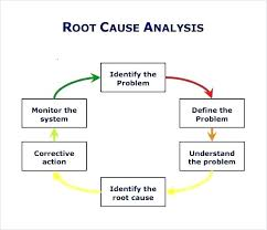 Root Cause Analysis Template Classy Rca Template Saimarashid