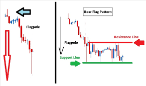 Bear Flag Pattern Interesting Learn Forex Trading The Forex Bear Flags To Short The Market