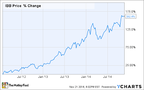 Subway Stock Price Chart 3 Biotech Stocks With Jaw Dropping Growth Potential In 2015