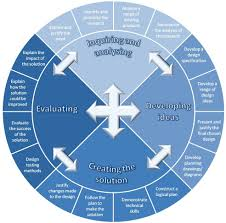 Myp Digital Design Project Ideas Myp Design Cycle 2014 Google Search Curriculum Design