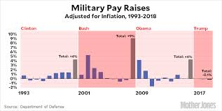 2009 Dod Pay Chart Chart Of The Day Military Pay Raises Since 1993 Mother Jones