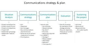 Tips For Effective Internal Communications Template Layout Internal