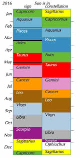 Zodiac Month Chart Suns Entry Into Zodiac Signs 2019 Human World Earthsky