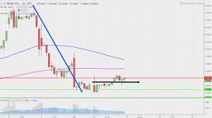 Hemp Inc Hemp Stock Chart Technical Analysis For 12 26 2018