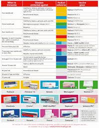 57 Childhood Vaccination Schedule 2014 Uk Childhood