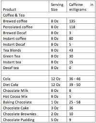 Caffeine Chart Beverages In 2019 Decaf Tea Brewing Tea