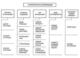 Реферат Специфика управления инновационными проектами Виды инновационных проектов