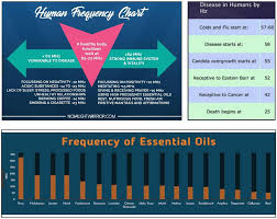 Essential Oil Frequency Chart Doterra Essential Oils Vibrational Healing Nexus Newsfeed