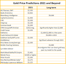 If you have a look at analysts' bitcoin sv price predictions now, you will come up with a conclusion that they are positively thinking of bsv. 2021 Gold Price Prediction Trends 5 Year Forecast