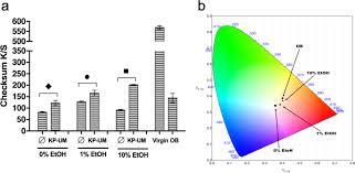 chromogenic and keratin binding modules