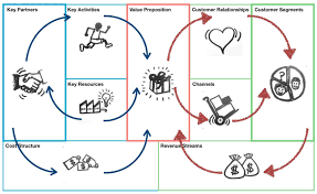 what is a business model business model made easy benefits of the business model canvas
