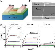 ͑ color online ͒ ͑ a ͒ schematic of a zno nanowire fet device ͑ color online ͒ ͑ a ͒ schematic of a zno nanowire fet device scientific diagram