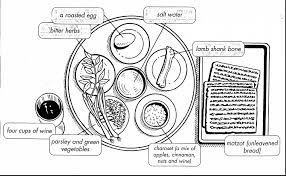 Small Picture incredible passover seder plate coloring page with passover