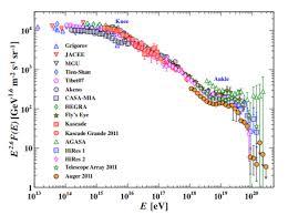 Rayo cósmico de ultra-altas energías - Wikipedia, la enciclopedia libre