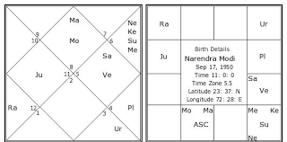 Birth Chart South Indian Style Narendra Modi Birth Chart Narendra Modi Kundli Horoscope
