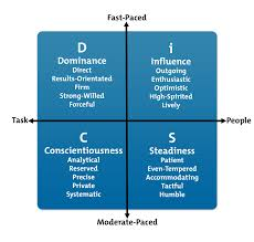 Disc Model Career Development From Mindtools Com