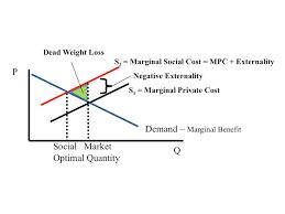 Negative Externality Graph Econ 150 Microeconomics