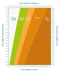 Health Weight Chart What Is A Healthy Weight Find Out Your Bmi Macmillan