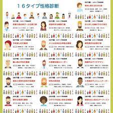 16 型 性格 診断