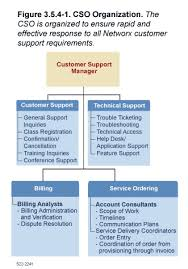 Networx About Centurylink Customer Support Office
